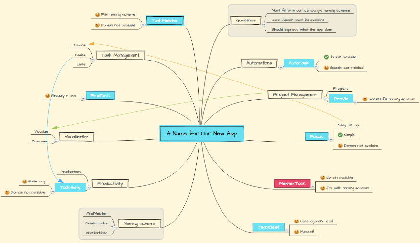 brainstorming mind map