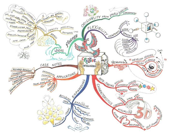 creative intelligence mindmap