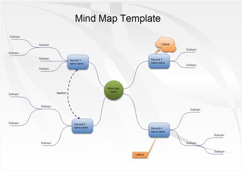 risk management mind map