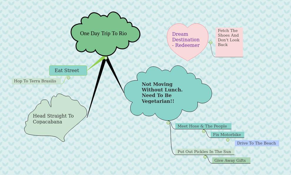 trip planning mind map
