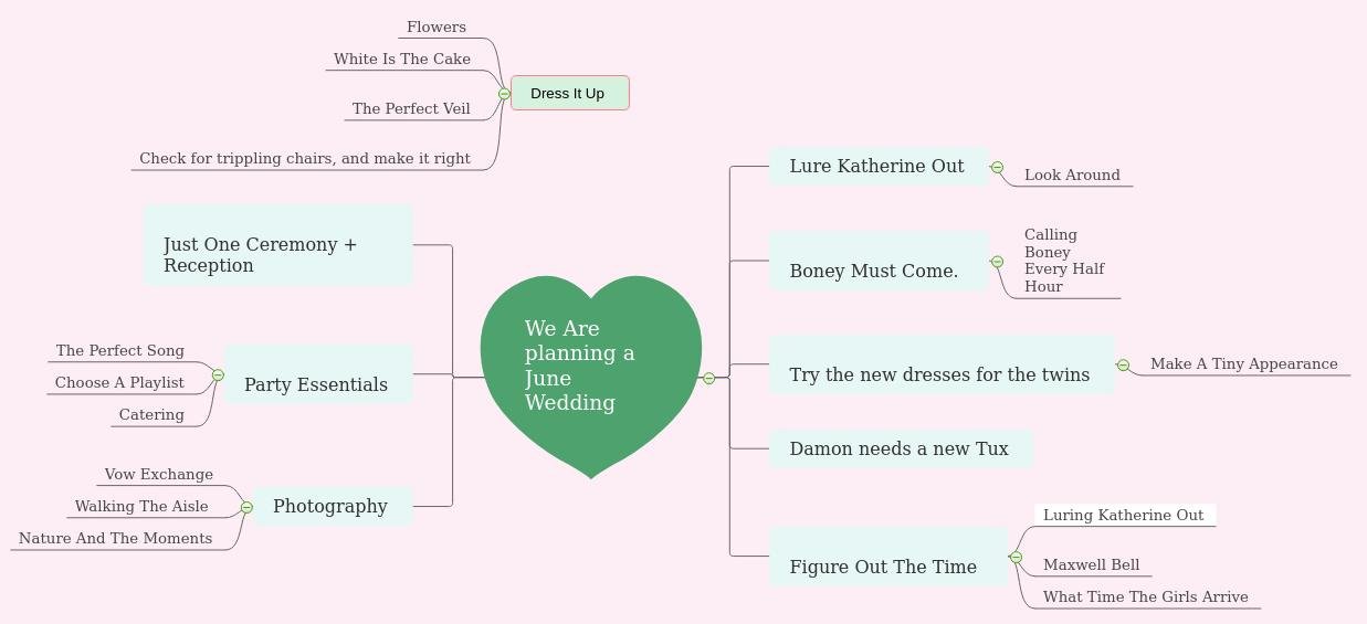 wedding planning mind map