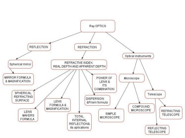strahlenoptik konzeptkarte