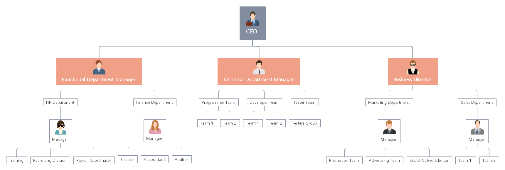 hierarchical-org-structure