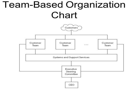 team-based-organization-chart