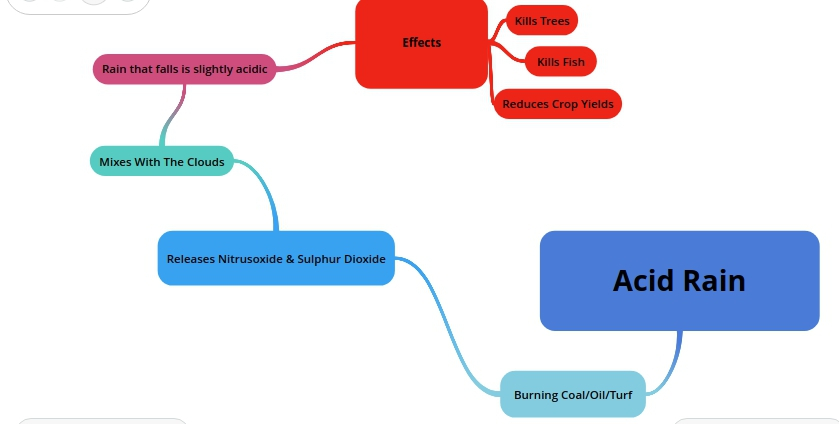 acid rain mind map