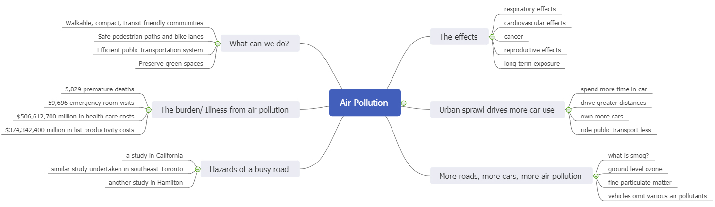air pollution mind map