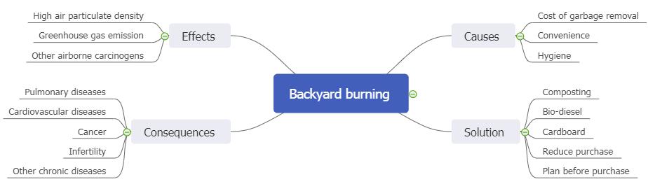 backyard burning mind map