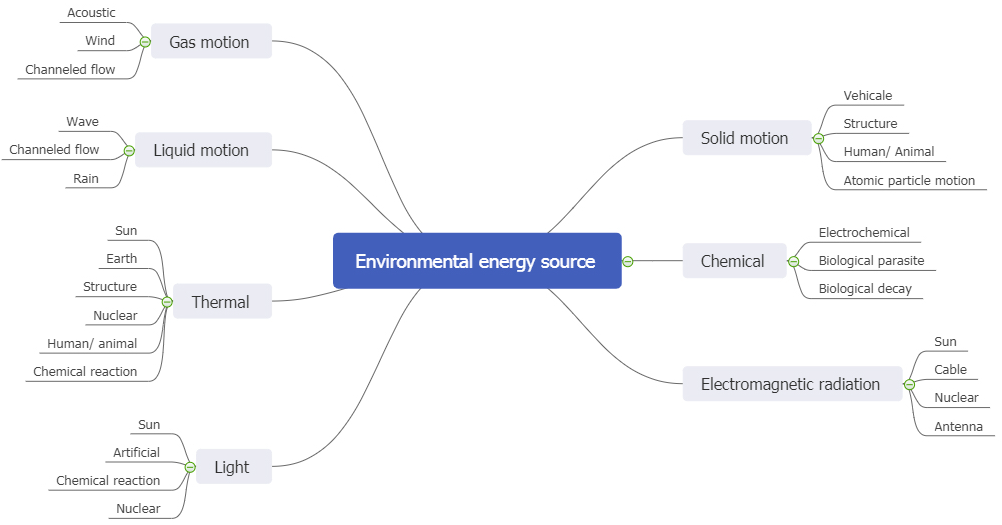 energy source mind map