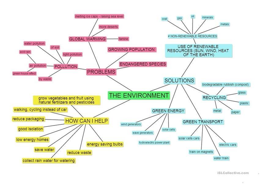 environment mind map