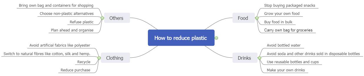 reduce plastic mind map