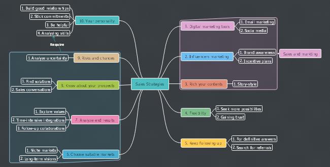Step Ladder Brainstorming