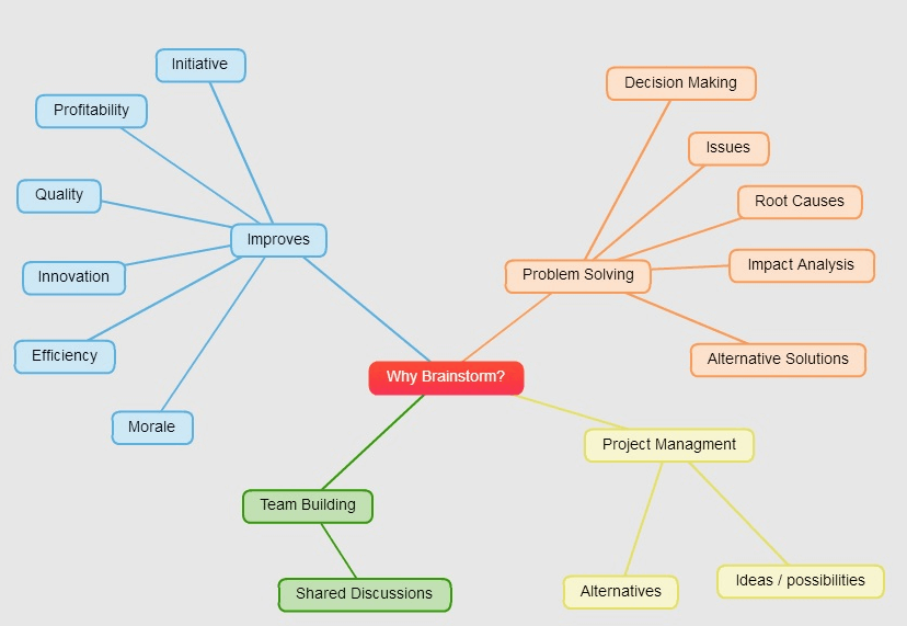 mind mapping for brainstorming