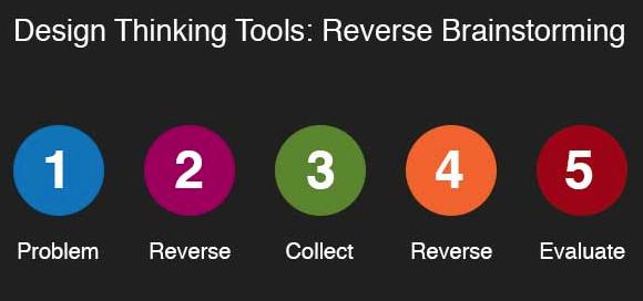 reverse brainstorming