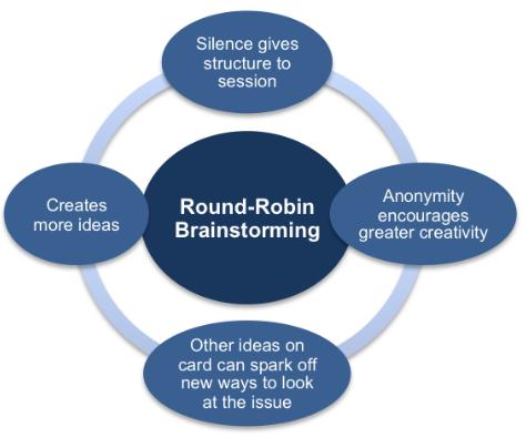 round robin brainstorming
