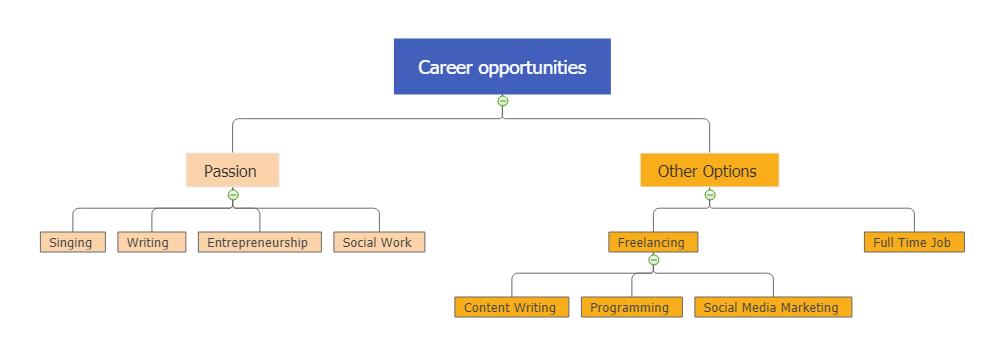 karrieremöglichkeit mind map