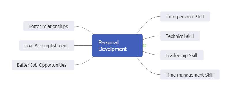 Mind Map für die persönliche Entwicklung