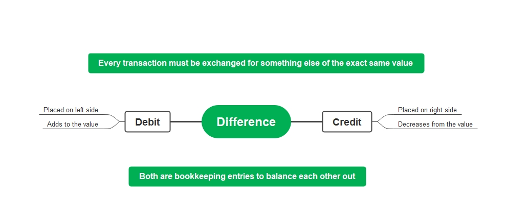 Difference between Credits and Debits