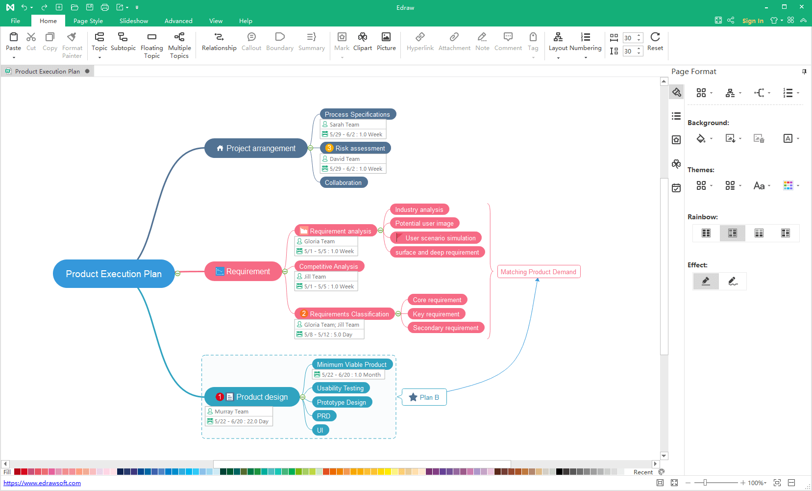 customize mind map