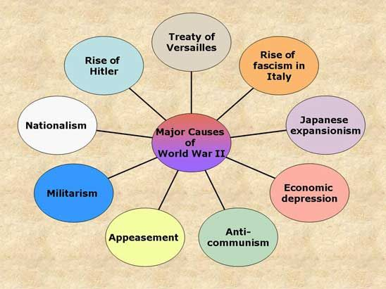 causes second world war