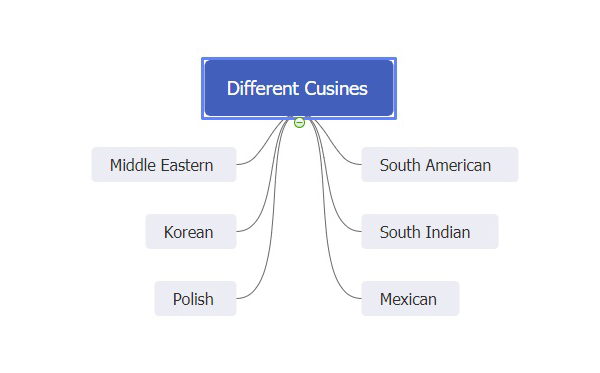 different cuisines mind map