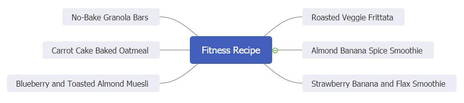 fitness recipe mind map