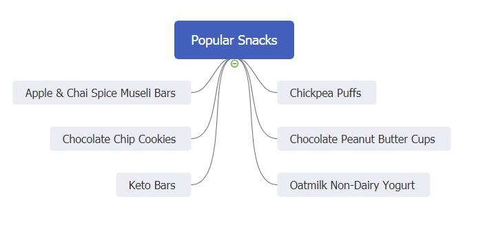 popular snacks mind map