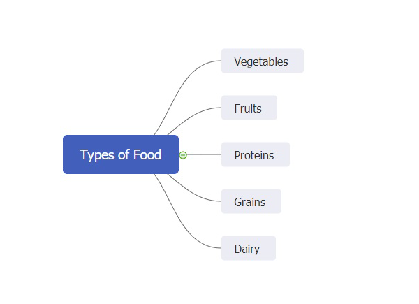types of food mind map