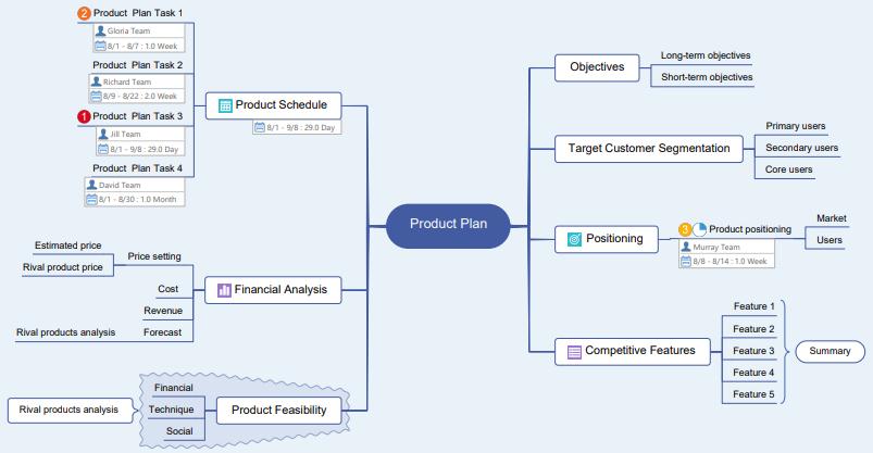 produktplan mind map