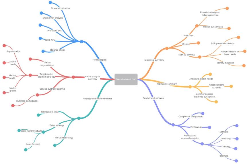 vertriebsgeschäftsplan mind map