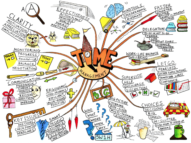Zeitmanagement Mind Map