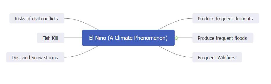 el-nino-global-warming