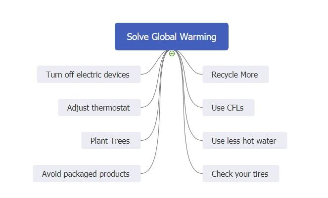 solve global warming