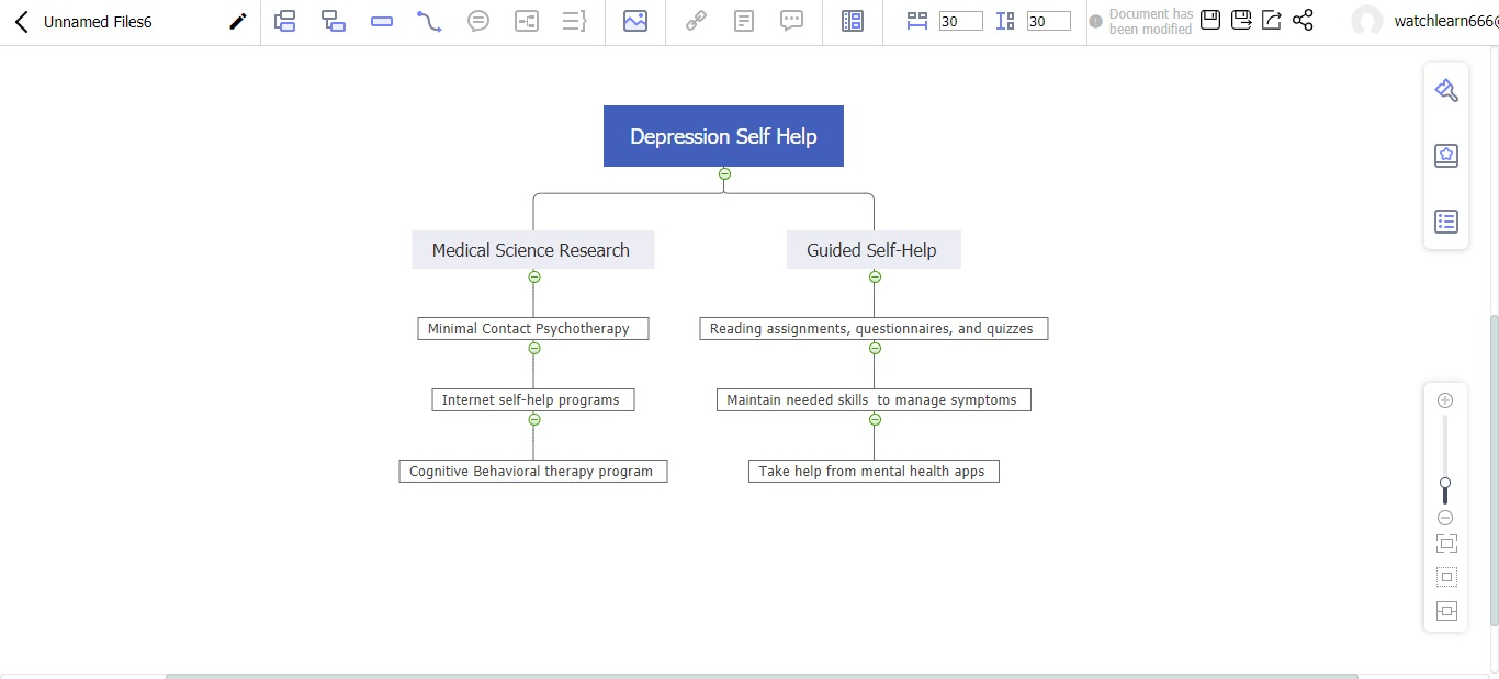 depression self-help mind map