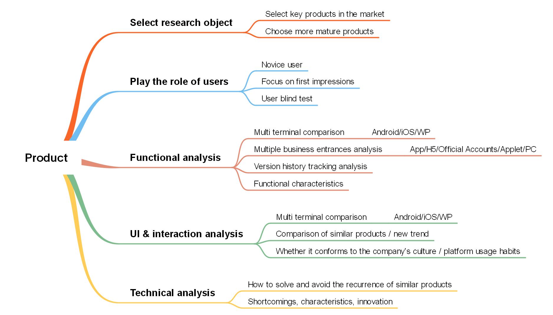 Produktanalyse