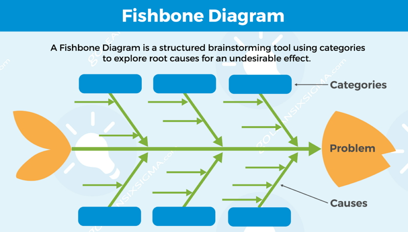 how to create fishbone diagam on powerpoint