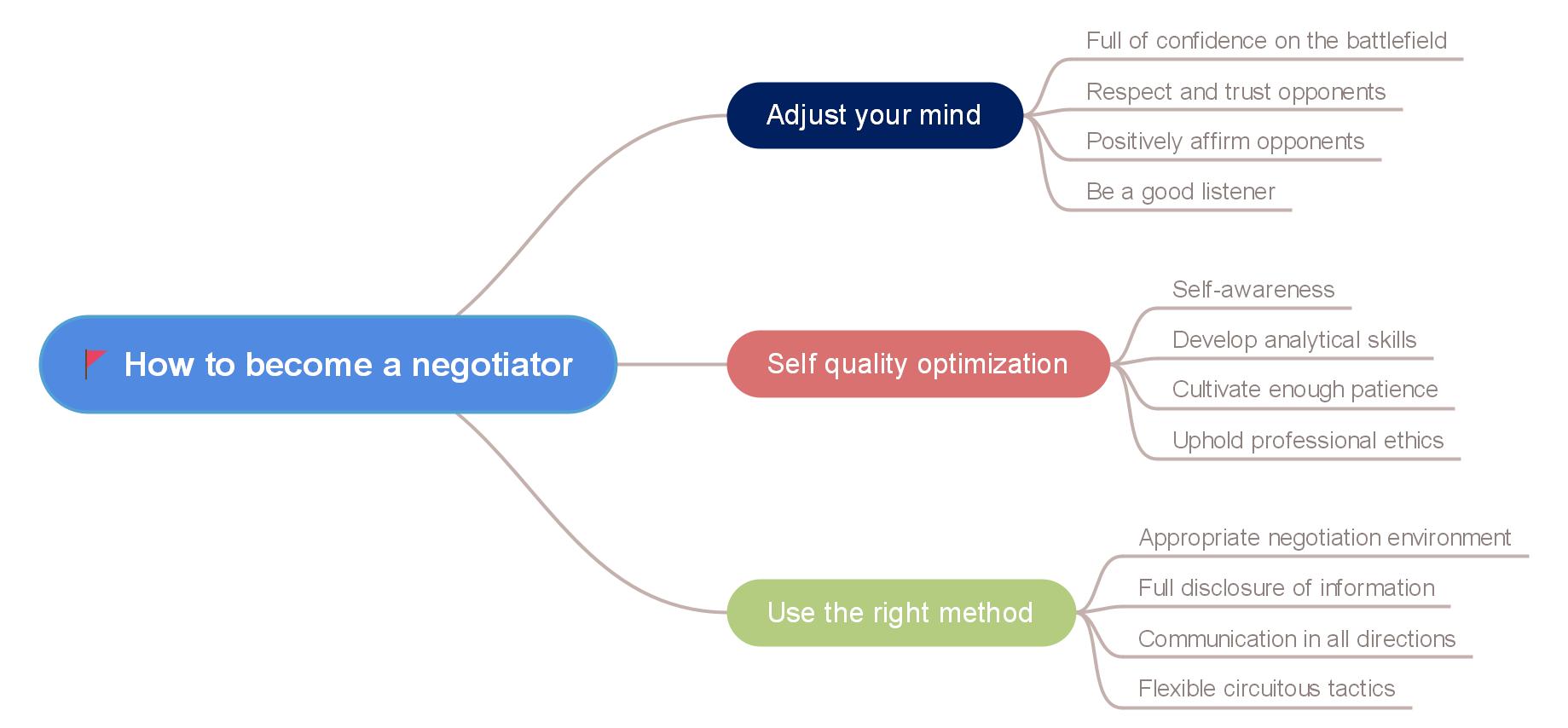 how to become a negotiator