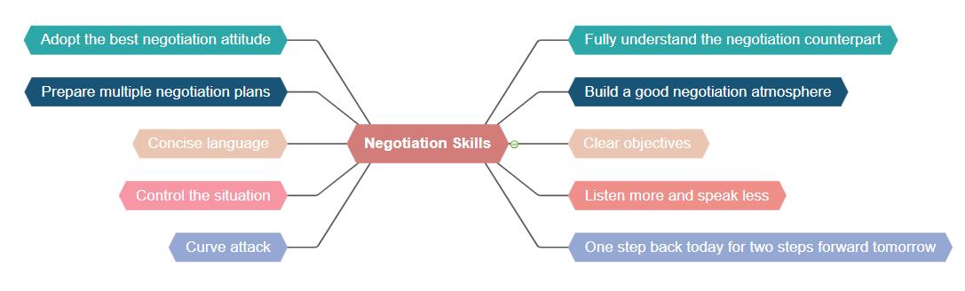 business negotiation skills