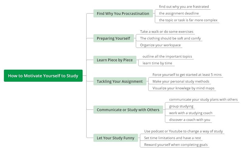 motivation mind map