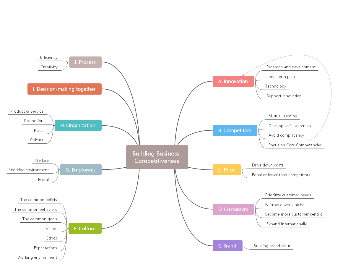 brainstorm-mind-mapping