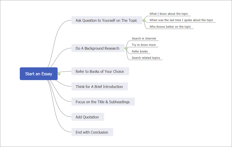 MindMaster helps to build mind map for writing essay