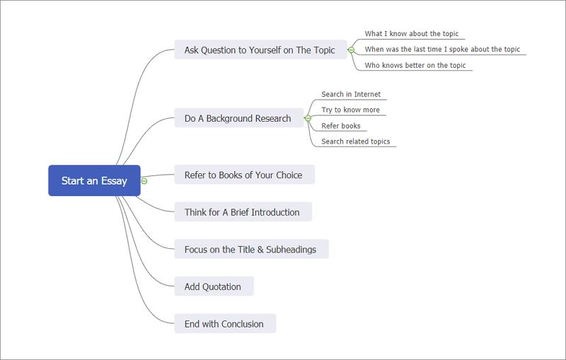 MindMaster hilft beim Erstellen einer Mind-Digitale AufzeichnungMap zum Schreiben von Aufsätzen
