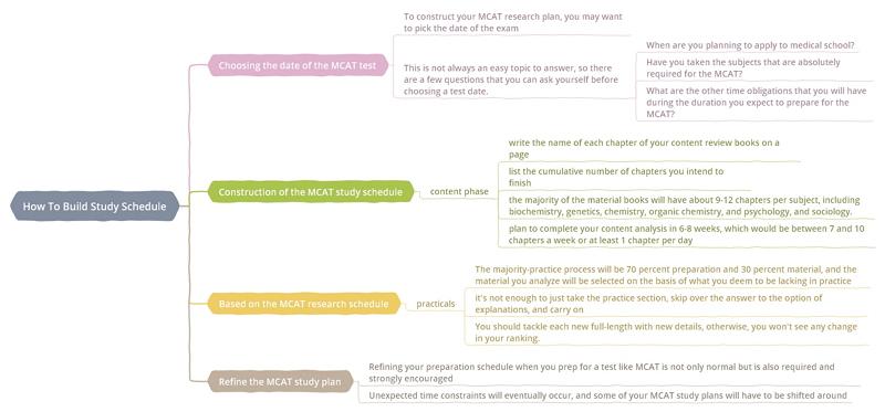 How to Build MCAT Study Schedule