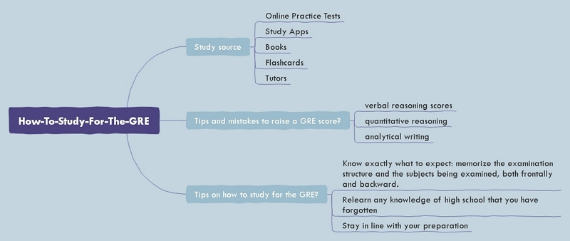 how to study gre