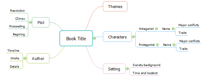 mind-map-how-to-make-book-summary