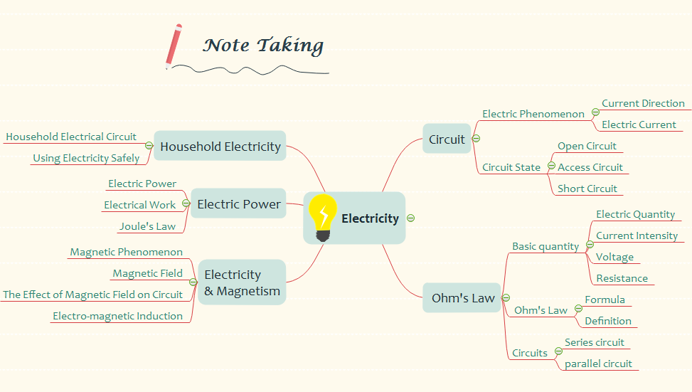 mindmap-note-taking