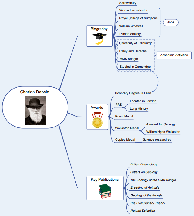 charles darwin mind map