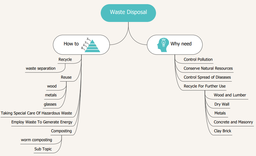 waste disposal mind map