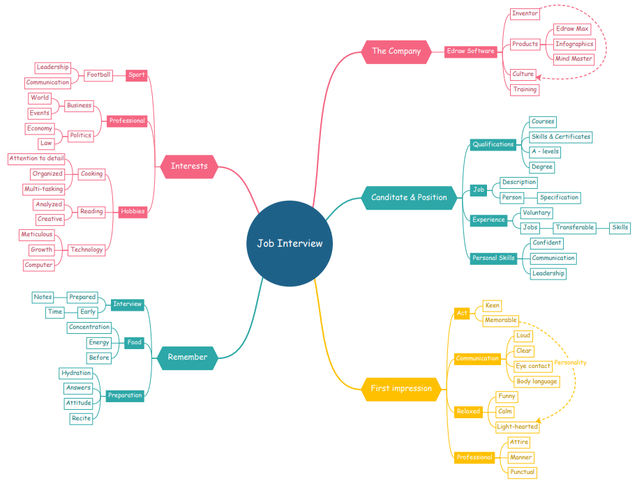 How To Make A Mind Map In Google Docs Mindmaster
