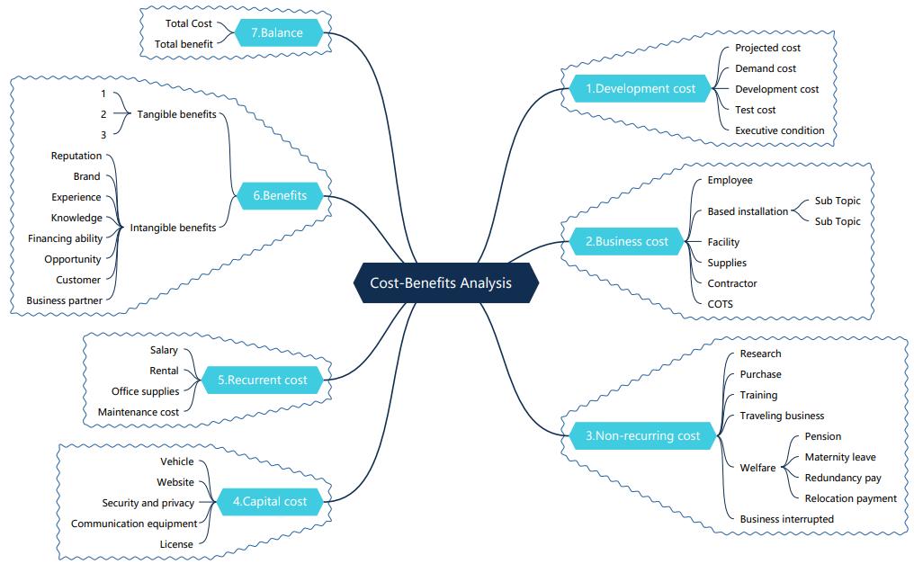 kosten-nutzen-analyse mind map