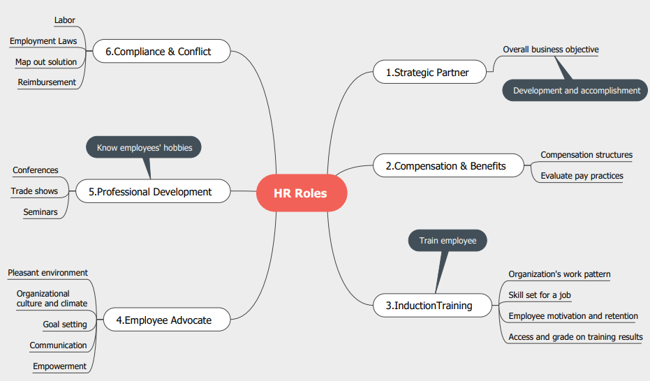 hr roles mind map